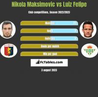 Nikola Maksimovic vs Luiz Felipe h2h player stats
