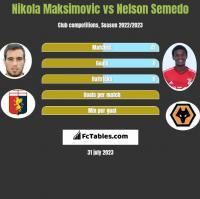 Nikola Maksimovic vs Nelson Semedo h2h player stats