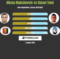 Nikola Maksimovic vs Rafael Toloi h2h player stats