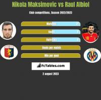 Nikola Maksimovic vs Raul Albiol h2h player stats