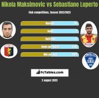 Nikola Maksimovic vs Sebastiano Luperto h2h player stats