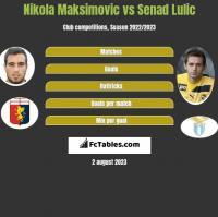 Nikola Maksimovic vs Senad Lulic h2h player stats