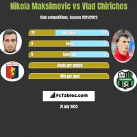 Nikola Maksimovic vs Vlad Chiriches h2h player stats