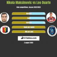 Nikola Maksimovic vs Leo Duarte h2h player stats