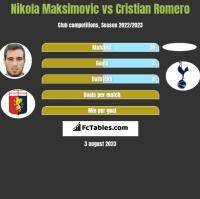 Nikola Maksimovic vs Cristian Romero h2h player stats