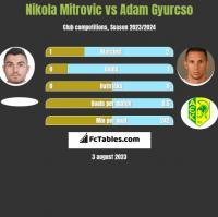 Nikola Mitrović vs Adam Gyurcso h2h player stats
