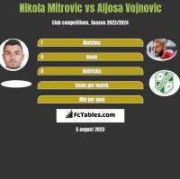 Nikola Mitrovic vs Aljosa Vojnovic h2h player stats