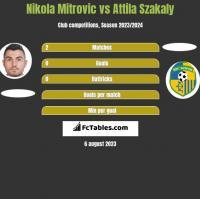 Nikola Mitrovic vs Attila Szakaly h2h player stats