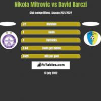 Nikola Mitrović vs David Barczi h2h player stats