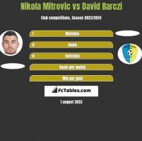 Nikola Mitrovic vs David Barczi h2h player stats