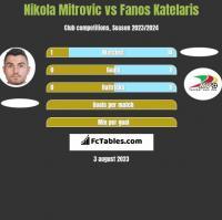 Nikola Mitrovic vs Fanos Katelaris h2h player stats