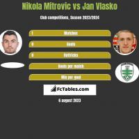 Nikola Mitrovic vs Jan Vlasko h2h player stats