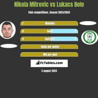 Nikola Mitrovic vs Lukacs Bole h2h player stats