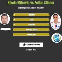 Nikola Mitrović vs Zoltan Stieber h2h player stats