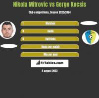 Nikola Mitrović vs Gergo Kocsis h2h player stats