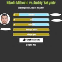 Nikola Mitrovic vs Andriy Yakymiv h2h player stats