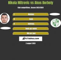 Nikola Mitrovic vs Akos Borbely h2h player stats