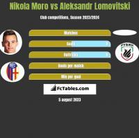 Nikola Moro vs Aleksandr Lomovitski h2h player stats