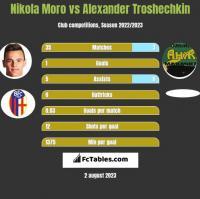 Nikola Moro vs Alexander Troshechkin h2h player stats