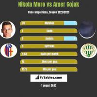 Nikola Moro vs Amer Gojak h2h player stats