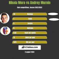 Nikola Moro vs Andrey Murnin h2h player stats