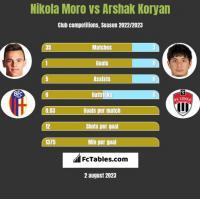 Nikola Moro vs Arshak Koryan h2h player stats
