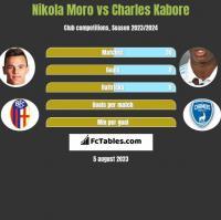 Nikola Moro vs Charles Kabore h2h player stats