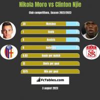 Nikola Moro vs Clinton Njie h2h player stats