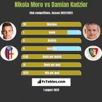 Nikola Moro vs Damian Kadzior h2h player stats