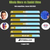 Nikola Moro vs Daniel Olmo h2h player stats