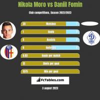 Nikola Moro vs Daniil Fomin h2h player stats