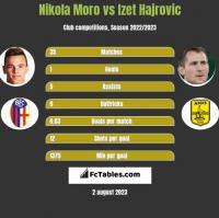 Nikola Moro vs Izet Hajrovic h2h player stats