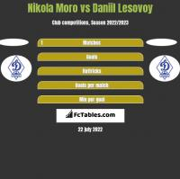 Nikola Moro vs Daniil Lesovoy h2h player stats