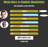 Nikola Moro vs Vladimir Moskvichev h2h player stats
