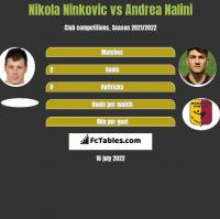 Nikola Ninkovic vs Andrea Nalini h2h player stats