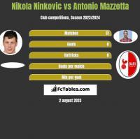 Nikola Ninkovic vs Antonio Mazzotta h2h player stats