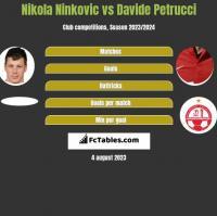 Nikola Ninkovic vs Davide Petrucci h2h player stats