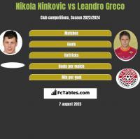 Nikola Ninkovic vs Leandro Greco h2h player stats