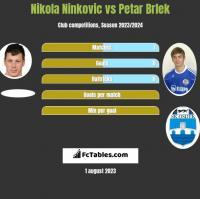 Nikola Ninkovic vs Petar Brlek h2h player stats