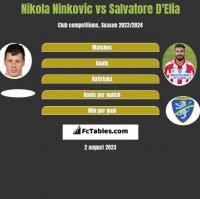 Nikola Ninkovic vs Salvatore D'Elia h2h player stats