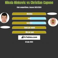 Nikola Ninkovic vs Christian Capone h2h player stats