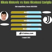 Nikola Ninkovic vs Hans Nicolussi Caviglia h2h player stats