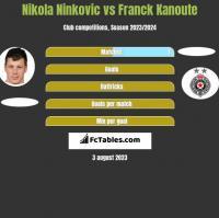 Nikola Ninkovic vs Franck Kanoute h2h player stats