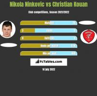 Nikola Ninkovic vs Christian Kouan h2h player stats