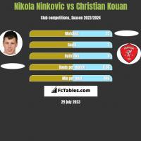 Nikola Ninkovic vs Christian Kouan h2h player stats
