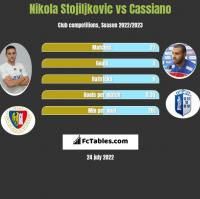 Nikola Stojiljkovic vs Cassiano h2h player stats