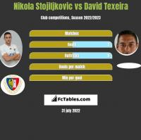 Nikola Stojiljkovic vs David Texeira h2h player stats