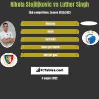 Nikola Stojiljkovic vs Luther Singh h2h player stats