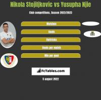 Nikola Stojiljkovic vs Yusupha Njie h2h player stats