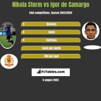 Nikola Storm vs Igor de Camargo h2h player stats